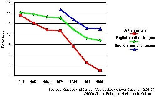 Quebec Population Chart Charts Quebec History