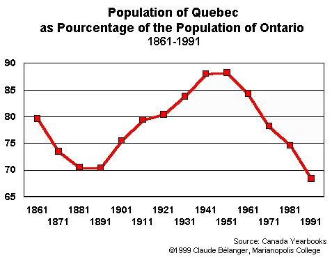 Quebec Population Chart Population of Quebec as